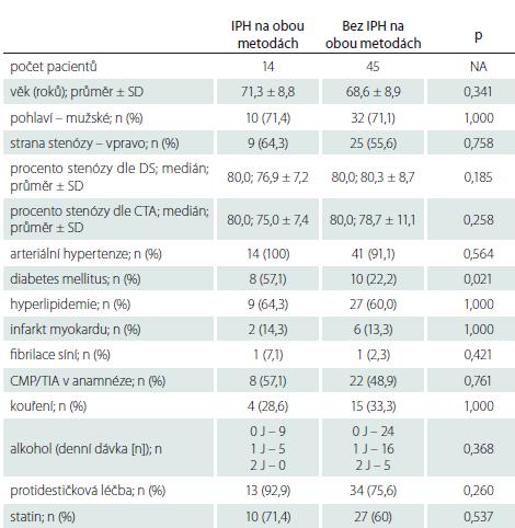 Zastoupení sledovaných faktorů u pacientů s a bez krvácení do plátu na obou metodách (MR i DS).