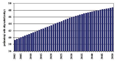 Průměrný věk obyvatel ČR v letech 2002 až 2050 bez ohledu na pohlaví