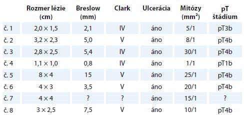 Prehľad vybraných histopatologických parametrov melanómu u jednotlivých pacientov. Pri melanóme diagnostikovaného z probatórnej biopsie (prípad č. 7) sa k niektorým nálezom nie je možné vyjadriť.