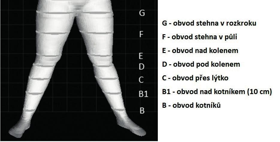 BS04 výstup měření dolních končetin s vyznačenými antropometrickými body