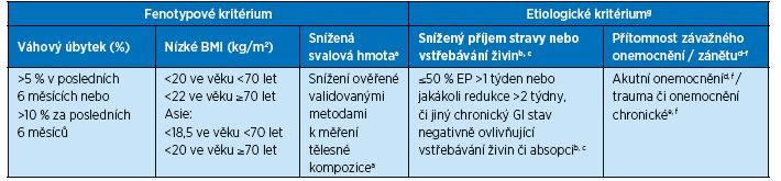 Fenotypová a etiologická kritéria pro diagnostiku malnutrice (10)