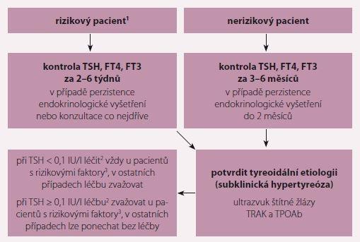 Doporučený postup u nálezu suprese TSH v krvi.