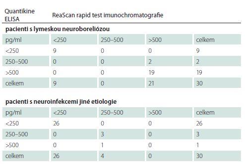 Porovnání koncentrace chemokinu CXCL13 v mozkomíšním moku stanovené oběma metodami.