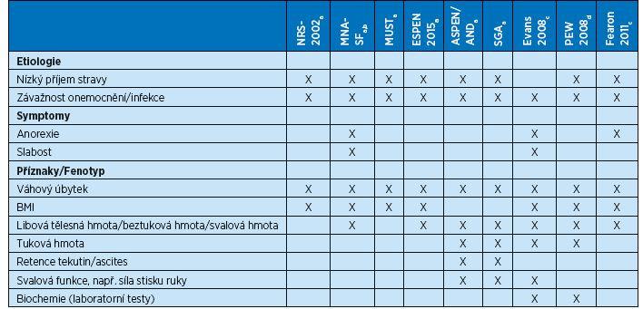 Přehled screeningových nástrojů a doporučení s diagnostickými kritérii (15–23)