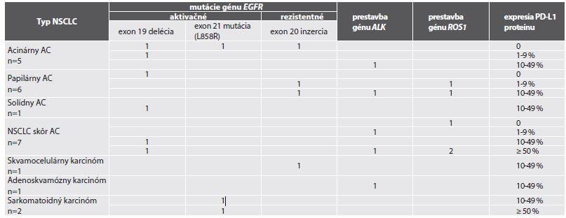 """Expresia PD-L1 proteínu v biopsiách 23 pacientov s NSCLC s pozitívnou """"driver"""" genetickou alteráciou (mutáciou EGFR génu, resp. prestavbou ALK alebo ROS1 génu)."""