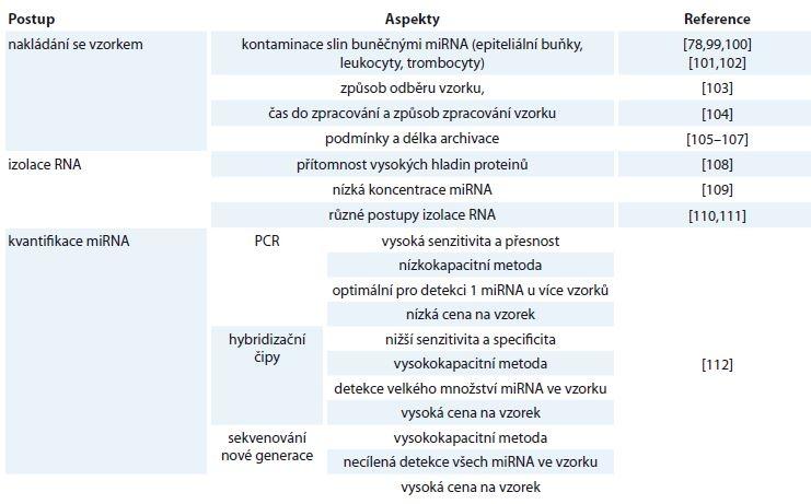 Metodické aspekty ovlivňující diagnostické využití miRNA ve slinách.