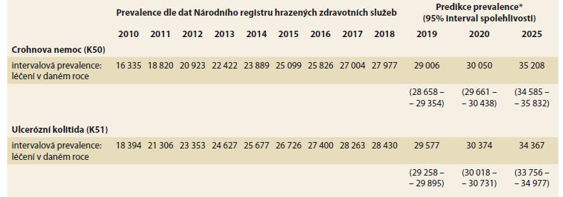 Statistická predikce počtu pacientů léčených s Crohnovou chorobou (K50) a ulcerózní kolitidou (K51) v ČR. Zdroj dat: NRHZS 2010–2018, pacienti s K50 a K51; Český statistický úřad – projekce obyvatelstva ČR.<br> Tab. 3. Statistical prediction of the number of treated patients with Crohn's disease (K50) and ulcerative colitis (K51) in the Czech Republic. Data source: NRRHS 2010–208, patients with K50 and K51; Czech Statistical Office – projection of the Czech population.
