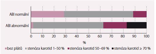 Výskyt a úroveň stenóz u pacientů s/bez abnormální hodnoty ABI.