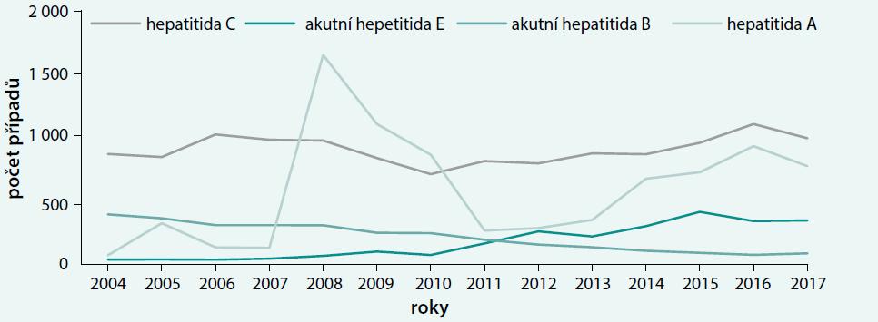 Hlášený výskyt virových hepatitid v České republice v Epidatu v letech 2004–2017. Upraveno podle [4]