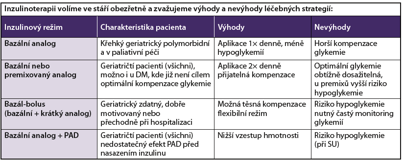 Inzulinoterapie ve stáří