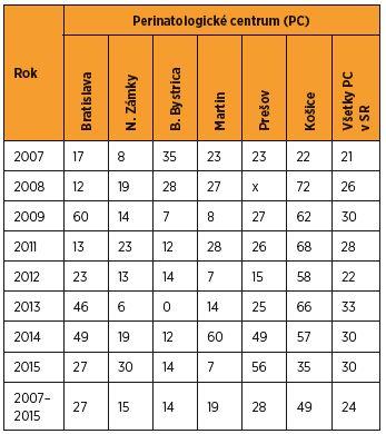 Včasná novorodenecká úmrtnosť novorodencov s nízkou pôrodnou hmotnosťou (‰) v perinatologických centrách SR v rokoch 2007–2015 [zdroj SGPS]