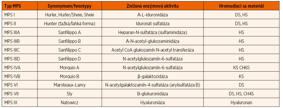 Rozdelenie mukopolysacharidóz na jednotlivé typy podľa deficitného enzýmu a akumulovaného substrátu (upravené podľa Neufeld EF., Muenzer J., 2001).