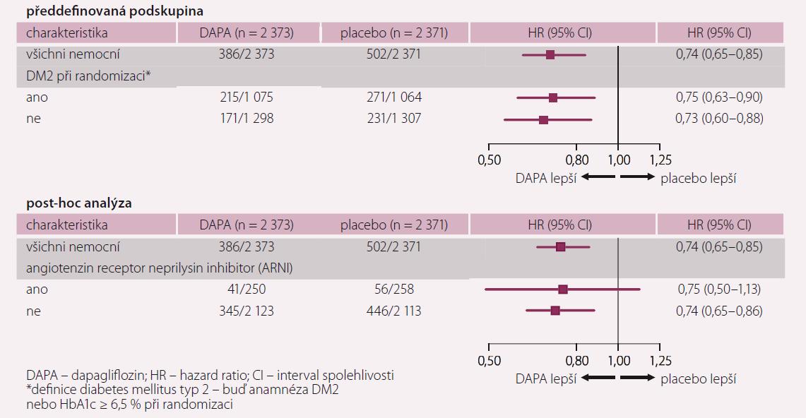 Analýza podskupin ve studii DAPA HF. Převzato z [4].