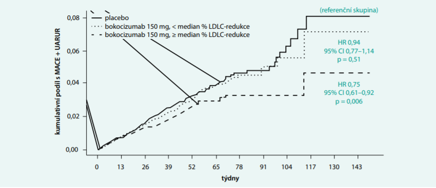 SPIRE 1 a SPIRE 2: větší pokles LDL-C = redukce KVO