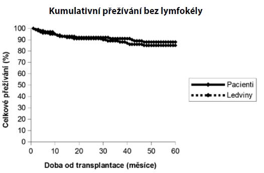 Kaplan-Meierovy křivky kumulativního přežívání pacientů a štěpů bez lymfokély<br> Graph 8. Kaplan-Meier curves for cummulative patients and grafts survival without lymphocele