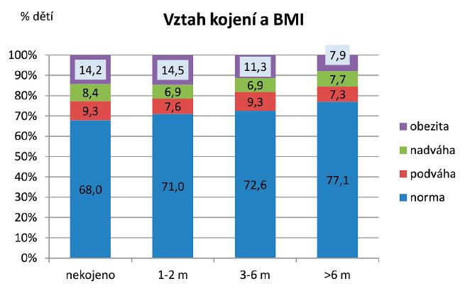 Obezita a nadváha ve vztahu k délce kojení.