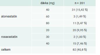 Počet pacientů léčených statiny v dávkování s vysokou intenzitou