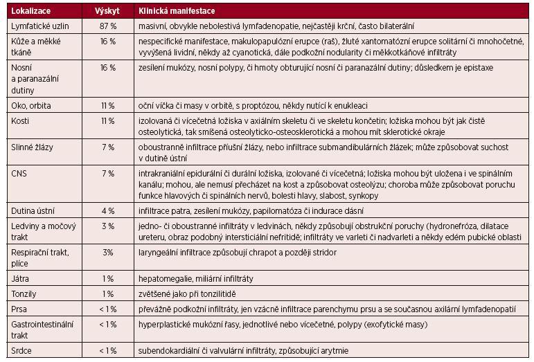 Lokalizace Rosaiovy-Dorfmanovy nemoci [7, 28].