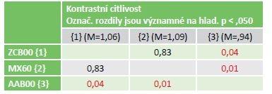 Statistika rozdílu kontrastní citlivosti pro 3 typy IOL.