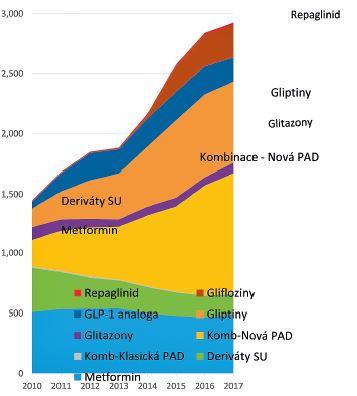 Náklady na antidiabetika kromě inzulinů v České republice (mil. Kč)