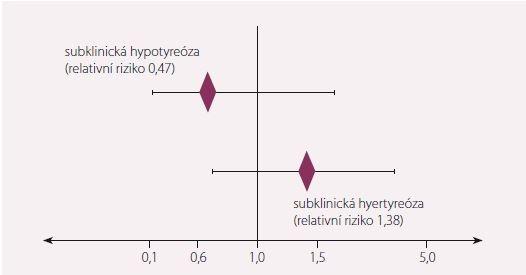 Relativní riziko kardiovaskulární morbidity u subklinické hypo- a hypertyreózy u osob starších 80 let. Převzato a upraveno dle [3].