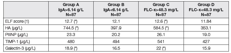 Medians of biomarkers of liver fibrosis before LTx. Comparison of two subgroups with respect to different criteria.