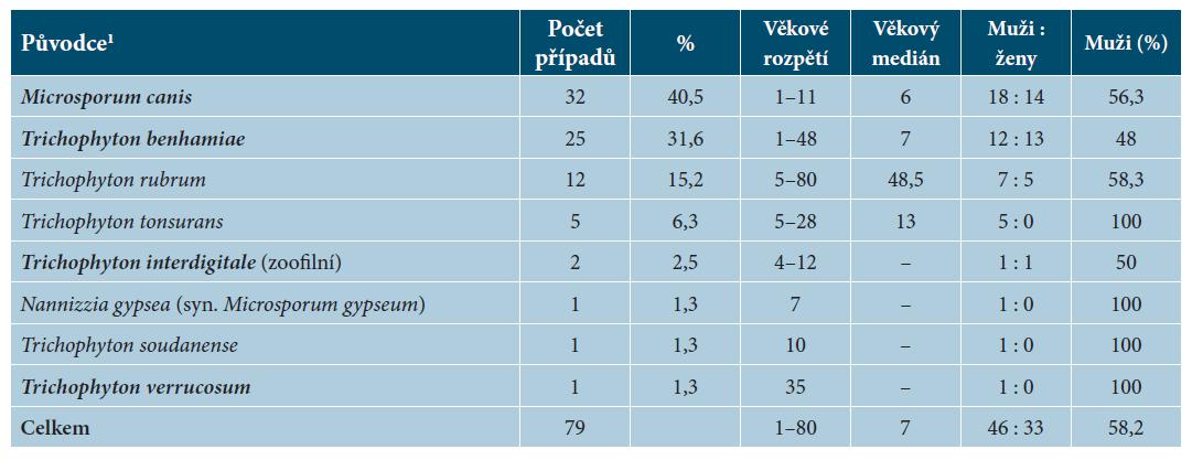 Původci tiney capitis v České republice v období červenec 2011 až červen 2016