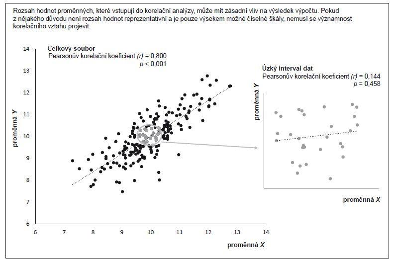 Příklad 2. Vliv hodnoceného intervalu dat na výpočet Pearsonova korelačního koeficientu.