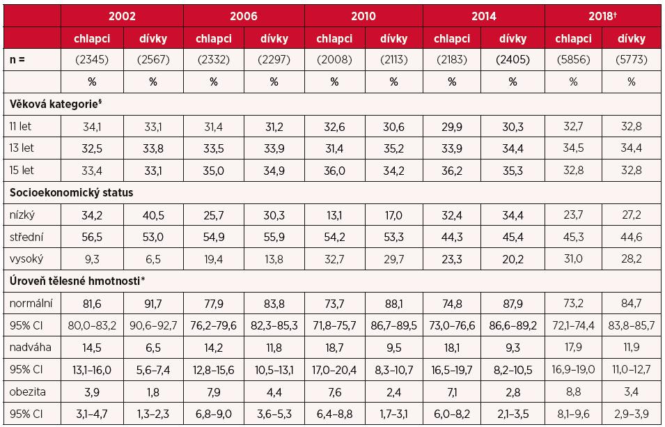 Popisné charakteristiky reprezentativního vzorku českých adolescentů