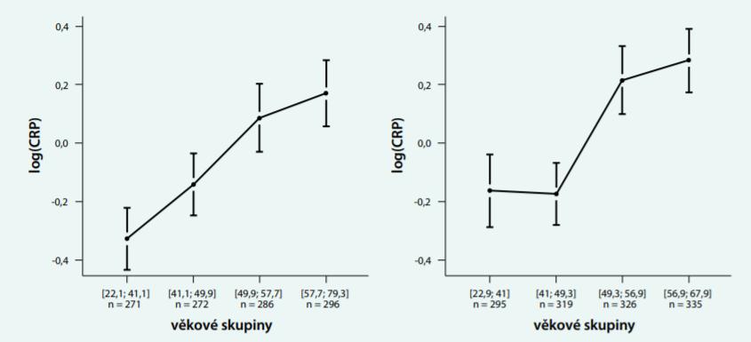 Vliv věku na koncentraci hsCRP v reprezentativním souboru české populace ve věku 65–64 let<br>  (WHO Project post-MONICA 2007, n = 2 867)