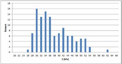 Hodnoty elasticity přímých okohybných svalů u skupiny endokrinní orbitopatie ve fázi fibrózy – histogram četností