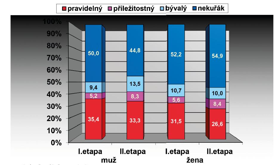 Kouření podle pohlaví v I. a II. etapě