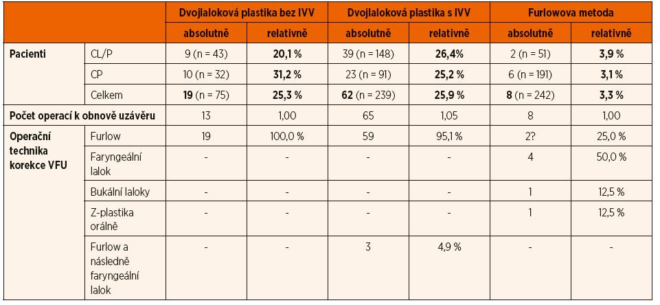 Počet a typ reoperací pro VF insuficienci u jednotlivých metod rekonstrukce patra.