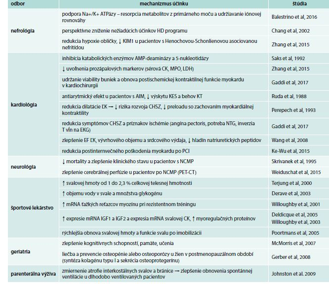 Potenciálne využitie kreatínfosfátu vo vnútornom lekárstve