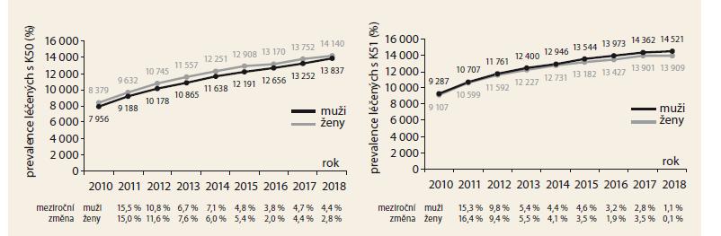 Časový vývoj prevalence pacientů s Crohnovou nemocí a ulcerózní kolitidou. Zdroj: NRHZS 2010-2018.<br> Graph 2. Prevalence in patients with Crohn's disease and ulcerative colitis over time. Source: NRRHS 2010-2018.