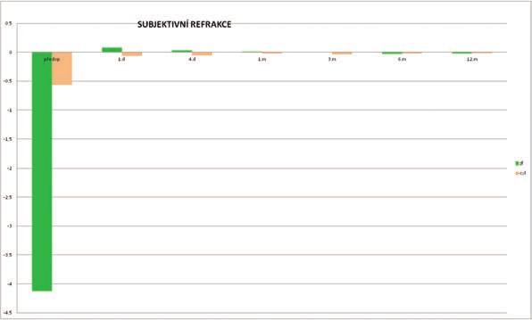 Průměrné hodnoty subjektivní refrakce před operací a v průběhu pooperačních kontrol. Statisticky signifikantní zlepšení od první pooperační kontroly den po operaci a stabilní výsledky pooperačně