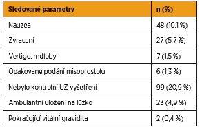 Sledované parametry v souboru farmakologických UUT (n = 474)