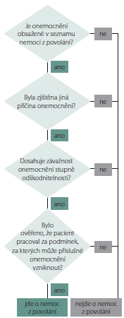 Obecný algoritmus uznávání nemocí