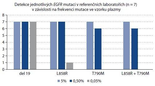 Přehled výsledků genotypizace v závislosti na typu a frekvenci detekované mutace ve vzorku plazmy.