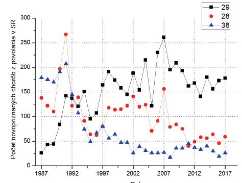 Podiel najčastejších chorôb z povolania v rokoch 1987–2017 v SR