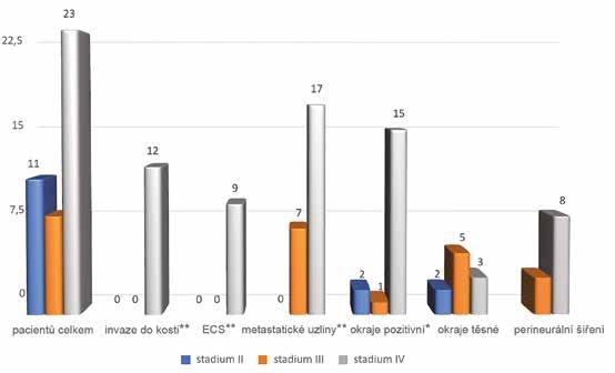 Vyhodnocení histopatologických ukazatelů podle klinických stadií *označuje statistickou signifikanci p < 0,05, **označuje statistickou signifikanci p < 0,01 ECS – extrakapsulární šíření<br> Graph 3 Evaluation of histopathological parameters according to clinical stages *indicates statistical significance p < 0.05, **indicates statistical significance p < 0.01 ECS – extracapsular spread