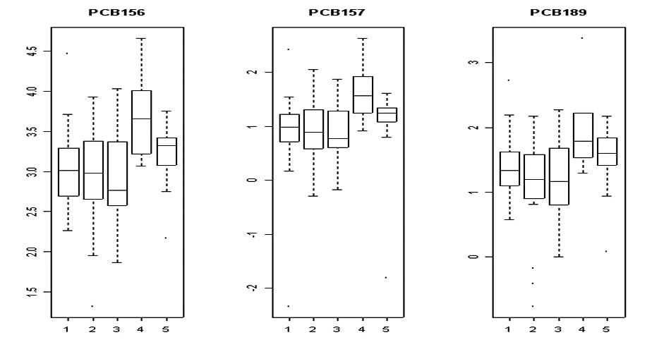 Hladiny PCB 153, 180 a 114 u jednotlivých indikací<br> 1 – anovulace; 2 – tubární faktor; 3 – andrologický faktor;<br> 4 – endometrióza; 5 – idiopatická sterilita