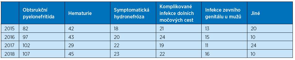 Nejčastější urologické diagnózy, pro které byli pacienti staší 65 let akutně přijati k hospitalizaci