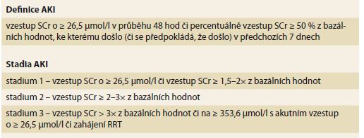 Defi nice a stadia akutního poškození ledvin u pacientů s cirhózou jater dle International Club of Ascites [12].<br> Tab. 2. Definitions and stages of acute renal injury in patients with liver cirrhosis according to the International Club of Ascites [12].