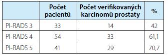 Pacienti s počtem biopticky verifikovaných