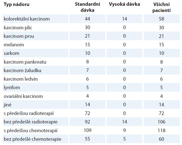 Zastoupení pacientů s jednotlivými nádory a jejich terapií před studií [37].