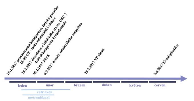 Časová osa onemocnění<br> Graph 1: Timeline of the disease