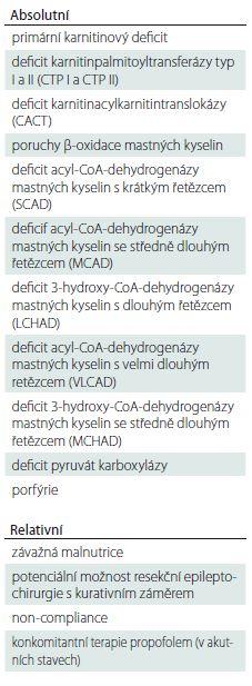 Kontraindikace ketoterapie [12]. Metabolické vyšetření cílené na diagnostiku poruch β-oxidace mastných kyselin je nutno provést i při negativním výsledku novorozeneckého screennigu.