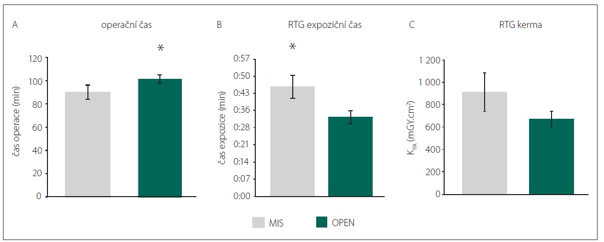 Srovnání operačních časů (A) a radiačního expozičního času (B) a celkové kermy (C). MIS – skupina pacientů, kteří byli operováni miniinvazivně perkutánní metodou stabilizační operace zavedením pedikulárních šroubů; OPEN – skupina pacientů, kteří byli operováni klasickou otevřenou metodou zadní stabilizace<br> Fig. 4. Comparison of duration of surgery (A), X-ray exposure time (B) and X-ray Kerma-Area Product (C). MIS – group of patients who were operated on by mini-invasive percutaneous posterior stabilisation; OPEN – group of patients who were operated on by classic open posterior stabilisation