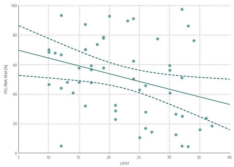 Scatter graph of Spearman correlation between RWA and UPSIT. RWA – percentage of REM sleep without atonia out of total REM sleep duration; UPSIT – University of Pennsylvania Smell Identification Test score<br> Obr. 1. Bodový graf znázorňující korelaci mezi RWA a UPSIT skóre. RWA – podíl REM spánku bez svalové atonie vzhledem k celkovému trvání REM spánku v procentech; UPSIT – skóre University of Pennsylvania Smell Identification Test